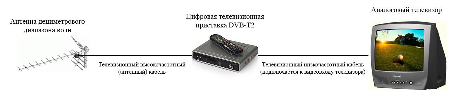 Трансляция видео с компьютера на телевизор в Windows Media