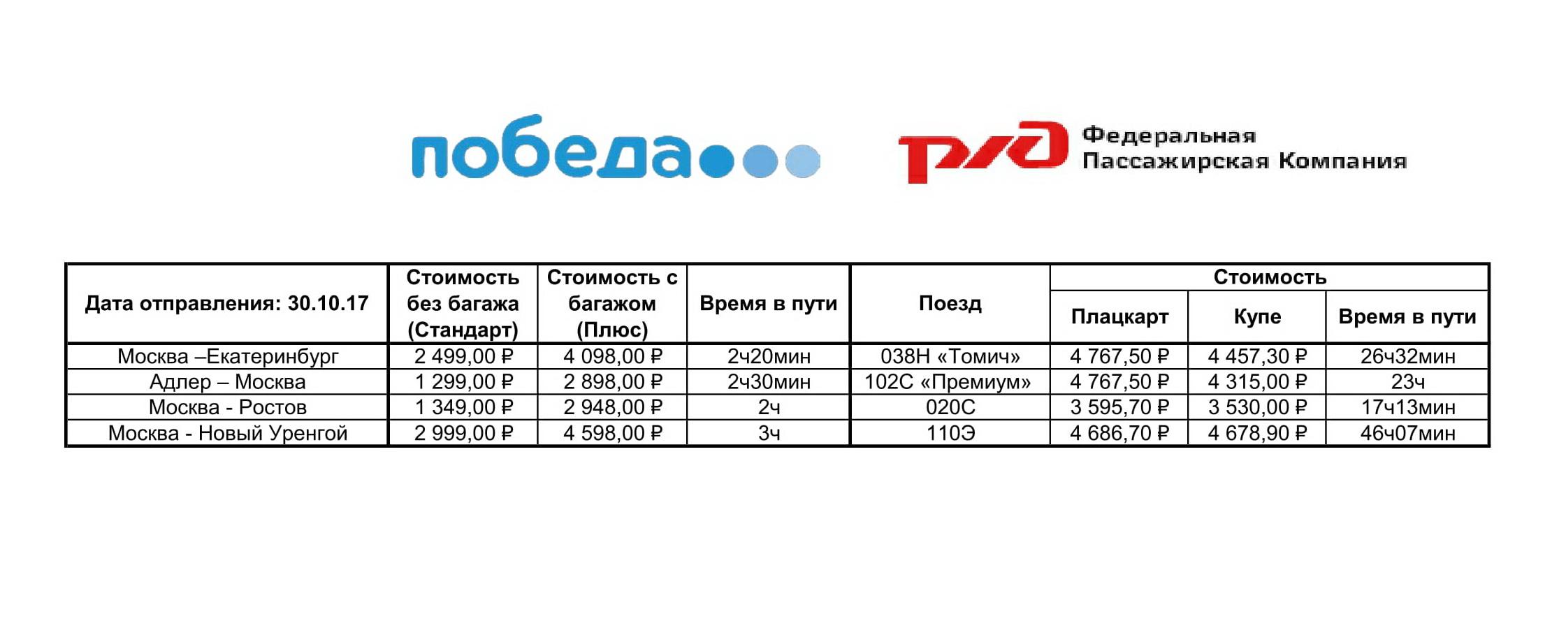 pobeda_vs_rzhd-kupe-plackart