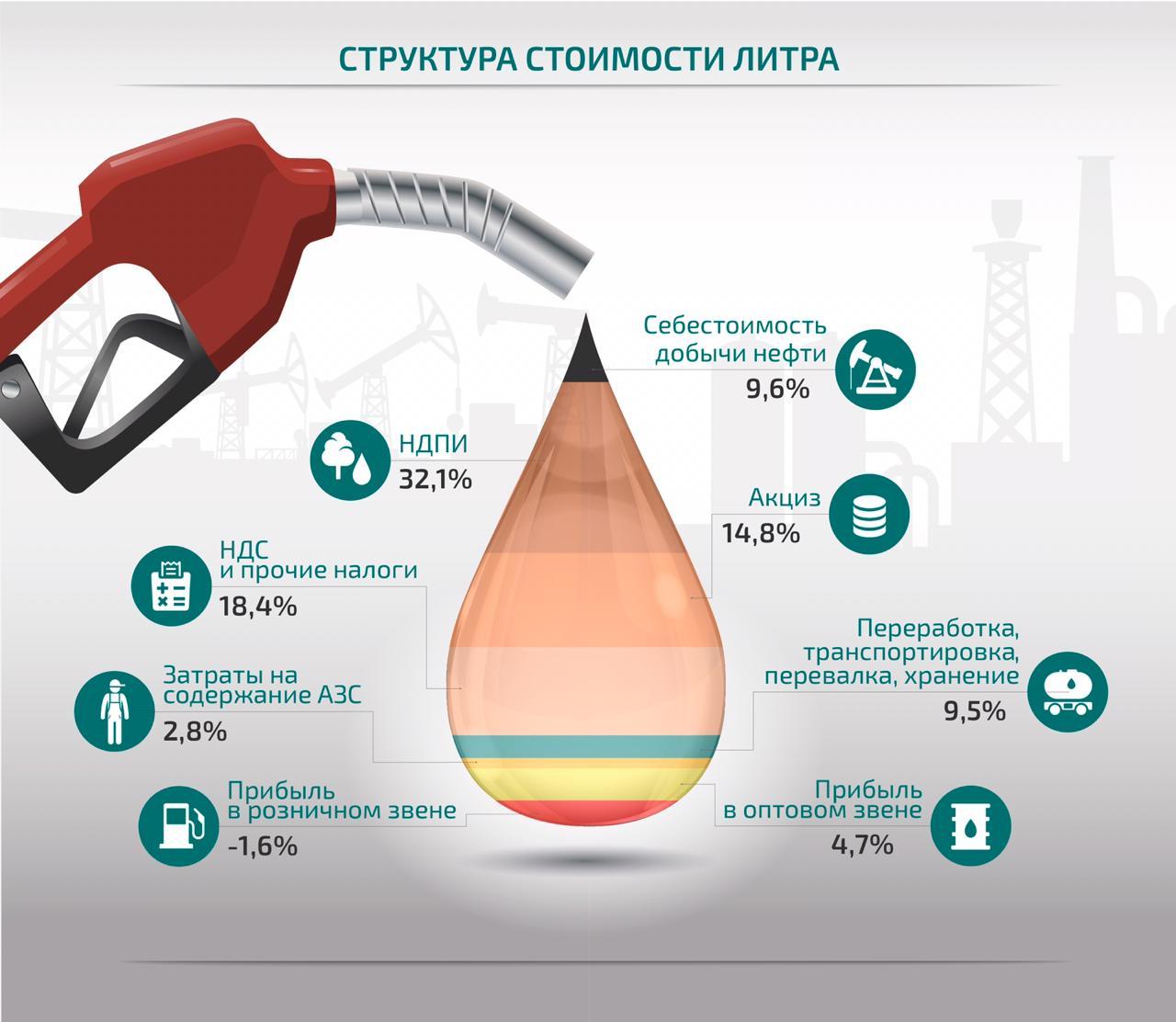 benzin-stoimost-litra-infografika